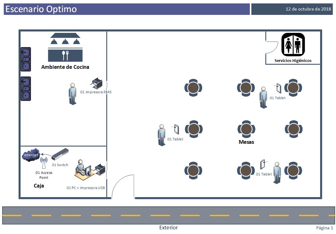 Escenario óptimo de implementación de caja amiga