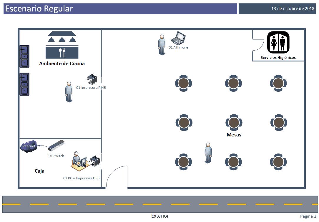 Escenario regular de implementación de caja amiga